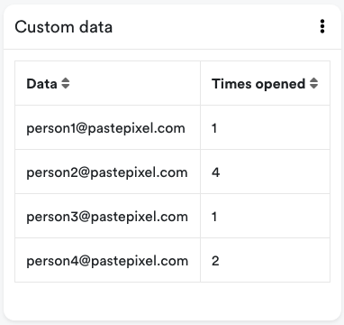 Tracked email addresses in the custom data table