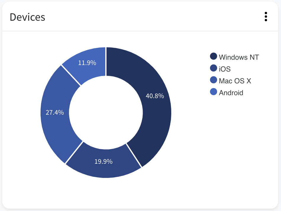 Tracking pixel tracked devices donut chart