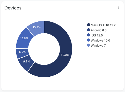 Devices chart