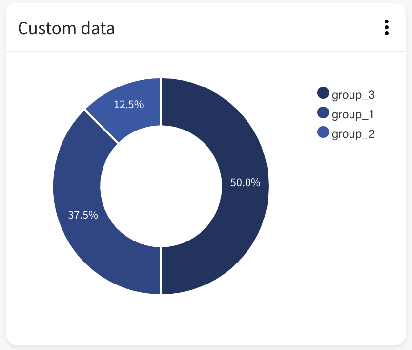 Custom data donut view