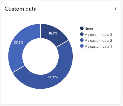 Custom tracking pixel data visualization