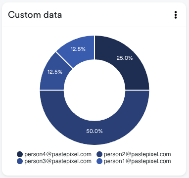 Tracked email addresses in the custom data donut chart