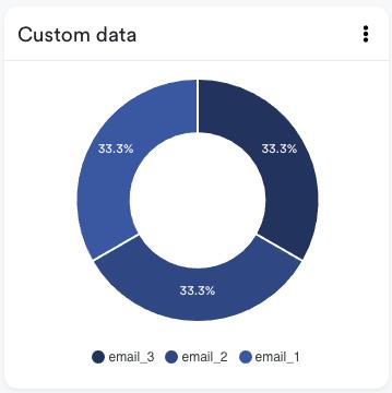 Custom data donutgrafiek