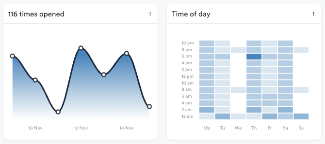 Times opened and time of day charts